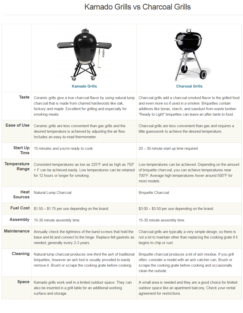 kamado Grill vs Charcoal Grill